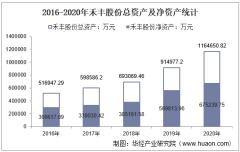 2016-2020年禾丰股份(603609)总资产、总负债、营业收入、营业成本及净利润统计