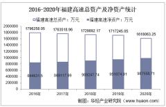 2016-2020年福建高速(600033)总资产、营业收入、营业成本、净利润及股本结构统计