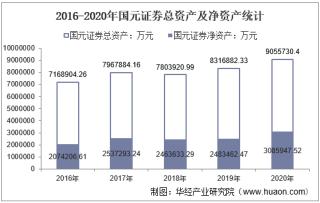 2016-2020年国元证券(000728)总资产、营业收入、营业成本、净利润及每股收益统计