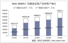 2016-2020年广信股份(603599)总资产、营业收入、营业成本、净利润及股本结构统计