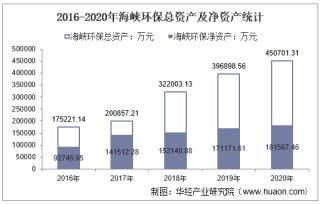 2016-2020年海峡环保(603817)总资产、总负债、营业收入、营业成本及净利润统计