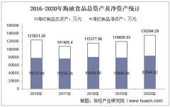 2016-2020年海欣食品(002702)总资产、总负债、营业收入、营业成本及净利润统计