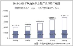 2016-2020年凤竹纺织(600493)总资产、营业收入、营业成本、净利润及股本结构统计