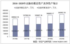 2016-2020年出版传媒(601999)总资产、总负债、营业收入、营业成本及净利润统计