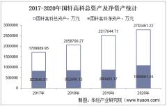 2017-2020年国轩高科(002074)总资产、营业收入、营业成本、净利润及每股收益统计