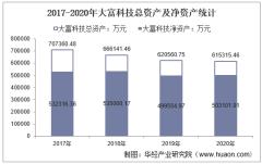 2017-2020年大富科技(300134)总资产、总负债、营业收入、营业成本及净利润统计