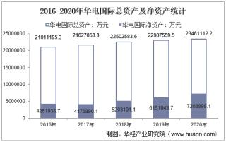 2016-2020年华电国际(600027)总资产、营业收入、营业成本、净利润及每股收益统计