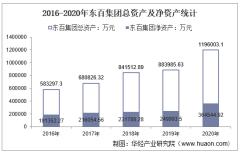 2016-2020年东百集团(600693)总资产、营业收入、营业成本、净利润及每股收益统计