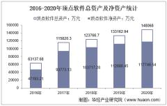 2016-2020年顶点软件(603383)总资产、营业收入、营业成本、净利润及每股收益统计