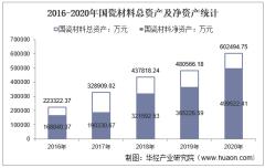 2016-2020年国瓷材料(300285)总资产、营业收入、营业成本、净利润及股本结构统计