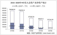 2016-2020年*ST贵人(603555)总资产、营业收入、营业成本、净利润及每股收益统计