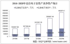 2016-2020年弘信电子(300657)总资产、营业收入、营业成本、净利润及股本结构统计