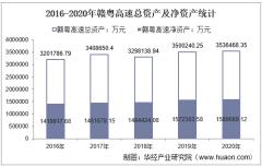 2016-2020年赣粤高速(600269)总资产、总负债、营业收入、营业成本及净利润统计