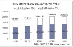 2016-2020年红星发展(600367)总资产、营业收入、营业成本、净利润及股本结构统计
