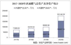 2017-2020年洪通燃气(605169)总资产、营业收入、营业成本、净利润及股本结构统计