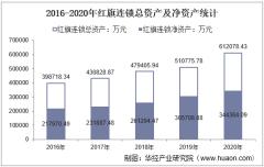 2016-2020年红旗连锁(002697)总资产、总负债、营业收入、营业成本及净利润统计