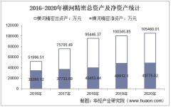 2016-2020年横河精密(300539)总资产、营业收入、营业成本、净利润及股本结构统计