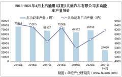 2021年4月上汽通用(沈阳)北盛汽车有限公司多功能车产量统计分析
