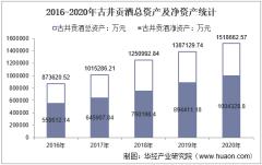 2016-2020年古井贡酒(000596)总资产、总负债、营业收入、营业成本及净利润统计
