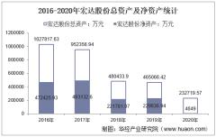 2016-2020年宏达股份(600331)总资产、营业收入、营业成本、净利润及股本结构统计