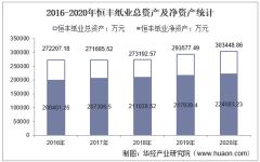 2016-2020年恒丰纸业(600356)总资产、营业收入、营业成本、净利润及股本结构统计