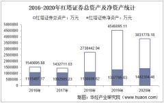 2016-2020年红塔证券(601236)总资产、总负债、营业收入、营业成本及净利润统计