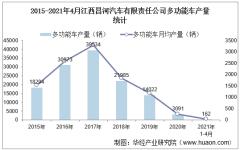 2021年4月江西昌河汽车有限责任公司多功能车产量、销量及产销差额统计分析