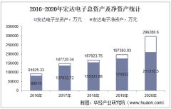 2016-2020年宏达电子(300726)总资产、营业收入、营业成本、净利润及股本结构统计