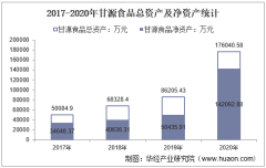 2017-2020年甘源食品(002991)总资产、总负债、营业收入、营业成本及净利润统计