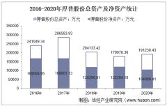 2016-2020年厚普股份(300471)总资产、营业收入、营业成本、净利润及股本结构统计