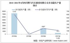 2021年4月四川野马汽车股份有限公司多功能车产量、销量及产销差额统计分析