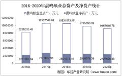 2016-2020年晨鸣纸业(000488)总资产、营业收入、营业成本、净利润及每股收益统计