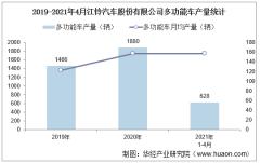 2021年4月江铃汽车股份有限公司多功能车产量、销量及产销差额统计分析