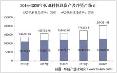 2016-2020年弘讯科技(603015)总资产、总负债、营业收入、营业成本及净利润统计
