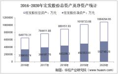 2016-2020年宏发股份(600885)总资产、营业收入、营业成本、净利润及股本结构统计