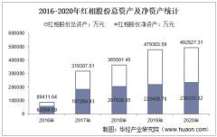 2016-2020年红相股份(300427)总资产、营业收入、营业成本、净利润及每股收益统计