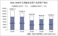 2016-2020年宝莫股份(002476)总资产、营业收入、营业成本、净利润及股本结构统计
