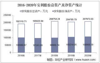 2016-2020年安利股份(300218)总资产、营业收入、营业成本、净利润及每股收益统计