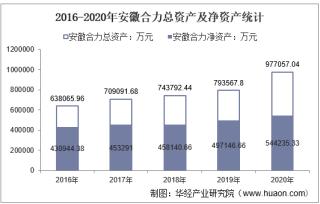 2016-2020年安徽合力(600761)总资产、营业收入、营业成本、净利润及每股收益统计