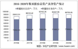 2016-2020年鞍重股份(002667)总资产、总负债、营业收入、营业成本及净利润统计