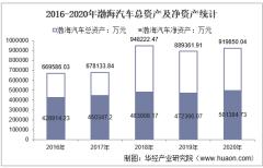 2016-2020年渤海汽车(600960)总资产、营业收入、营业成本、净利润及每股收益统计