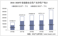 2016-2020年豪能股份(603809)总资产、营业收入、营业成本、净利润及股本结构统计