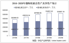 2016-2020年渤海轮渡(603167)总资产、营业收入、营业成本、净利润及每股收益统计