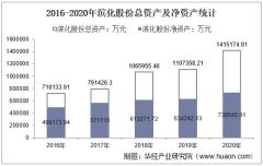 2016-2020年滨化股份(601678)总资产、营业收入、营业成本、净利润及股本结构统计