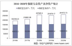 2016-2020年保龄宝(002286)总资产、总负债、营业收入、营业成本及净利润统计
