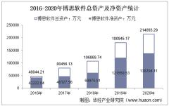 2016-2020年博思软件(300525)总资产、营业收入、营业成本、净利润及每股收益统计