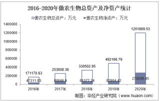 2016-2020年傲农生物(603363)总资产、总负债、营业收入、营业成本及净利润统计
