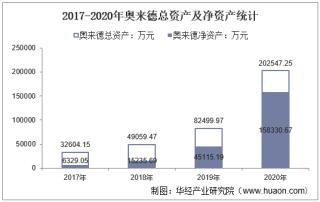 2017-2020年奥来德(688378)总资产、总负债、营业收入、营业成本及净利润统计
