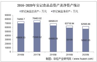 2016-2020年安记食品(603696)总资产、营业收入、营业成本、净利润及每股收益统计