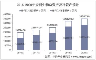 2016-2020年安科生物(300009)总资产、营业收入、营业成本、净利润及每股收益统计